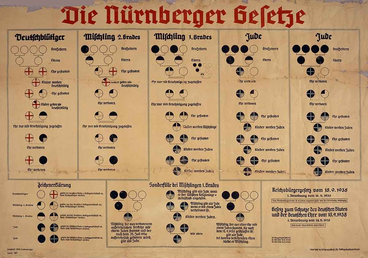 Bilden visar en affisch från Nazityskland. På den beskrivs de så kallade Nürnberglagarna, som den nazistiska regimen införde 1935.
